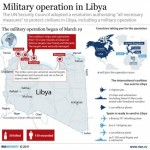 Military operation in Libya