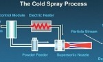 Army Research Lab Develops Novel Cold-Spray System, Transitions to Industry