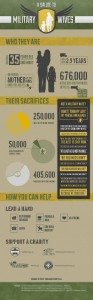 Infographic-Military-Wives