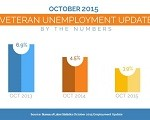 Veteran Unemployment Rate Lowest in Nearly 8 Years