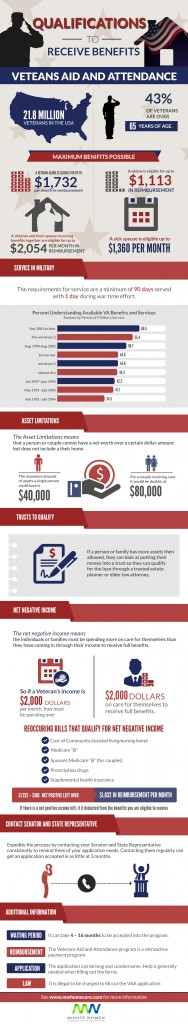 Veterans_Aid_and_Attendance_Infographic