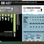 U.S. Spending Versus Foreign Aid