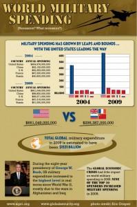 military_spending-679x1024