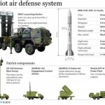 Patriot Air Defense System