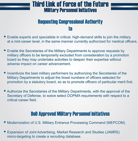Force of the Future Initiatives