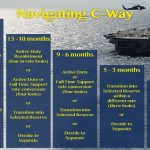 Navigating C-Way: A Sailor's Guide