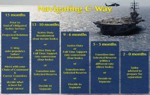 Navigating C-Way