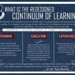 Education, Training, Experience: The Continuum of Learning