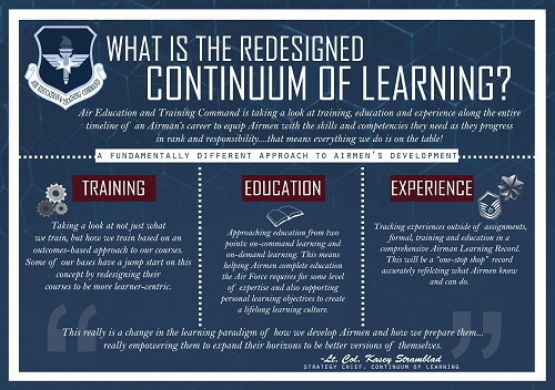 The Continuum of Learning