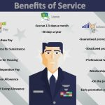 Benefits Of Service: Advancement, Pay, Leave