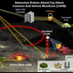 Developing New Networked Land Mines