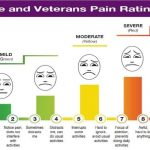 DoD Launches New Pain Rating Scale