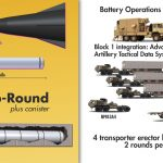 Army Starts Development of Hypersonic Weapons System