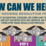 Marine Corps Conducts Service Wide Housing Survey