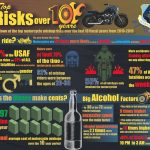 Risks for Air Force Riders