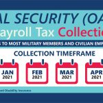 Pay For ServiceMembers Will Decrease to Cover Social Security Deferrals