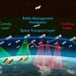 Warfighter Council Guides Space Development Agency