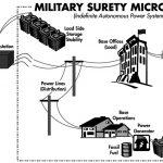 Microgrid at Marine Corps Air Station Miramar