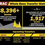 Air Force BRAC Program Nears Transfer Milestones