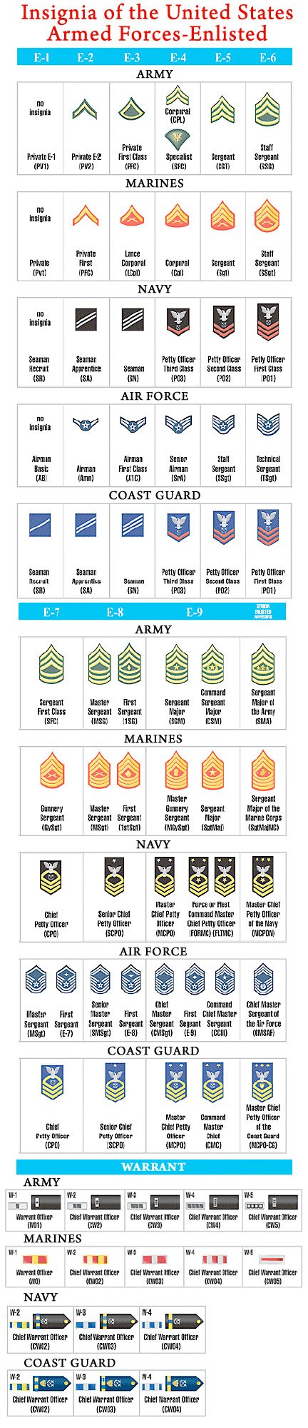 Enlisted Military Rank