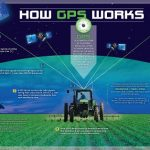 GPS Registers Most Accurate Signal Yet