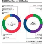 $718.3 Billion Defense Budget Request Focuses on Threats