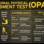 Occupational Physical Assessment Test