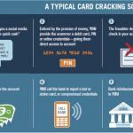 Sailors, Marines, Civilians Beware of Card-Cracking Scams