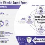 DISA Director Touts Benefits of Cloud Computing, Telework