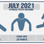 Air Force Releases Updated Fitness Test Score Breakdown